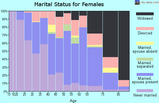 Zip code 30467 marital status for females