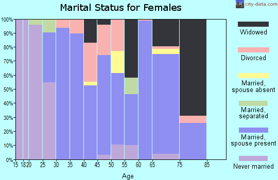 Zip code 30473 marital status for females