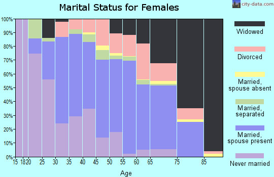 Zip code 30474 marital status for females