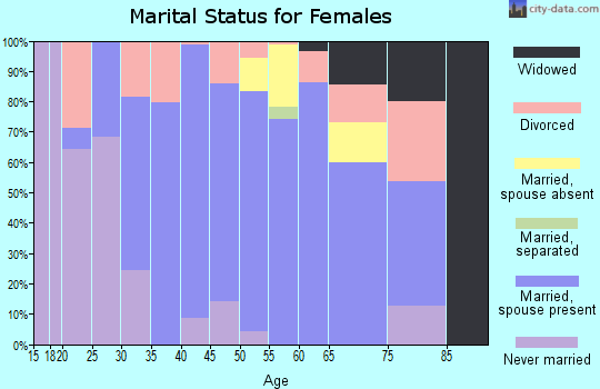 Zip code 30527 marital status for females