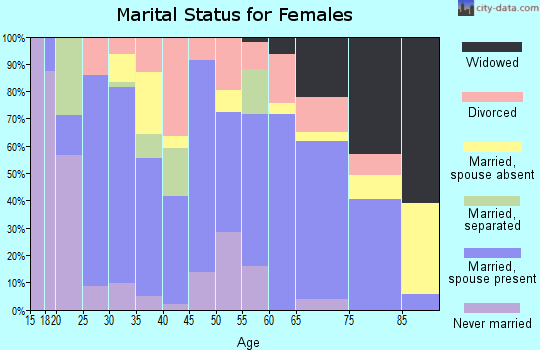 Zip code 30553 marital status for females