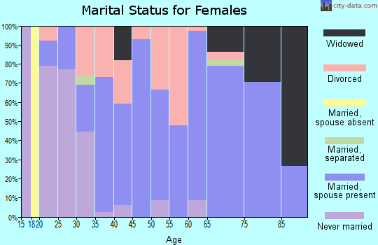 Zip code 30560 marital status for females