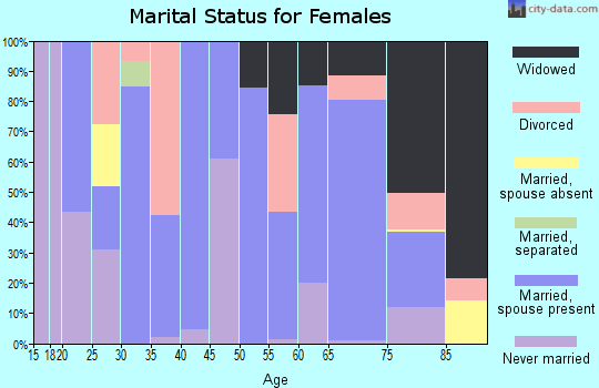 Zip code 30576 marital status for females