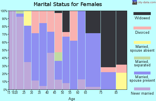 Zip code 30582 marital status for females