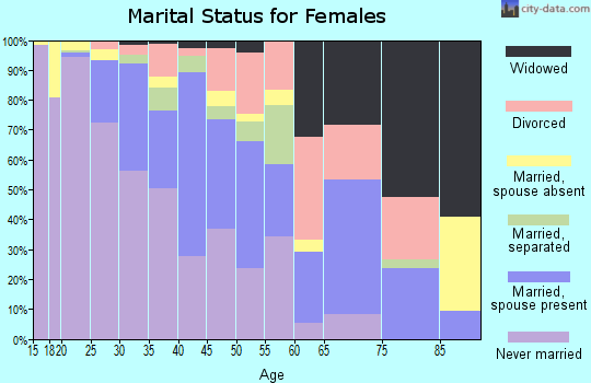 Zip code 30601 marital status for females