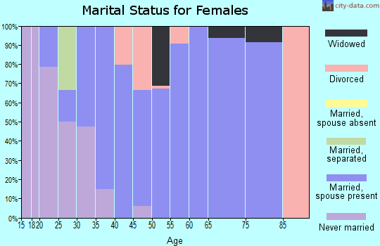 Zip code 30619 marital status for females