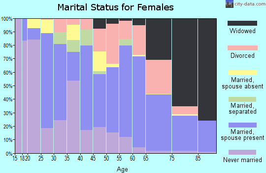 Zip code 30643 marital status for females