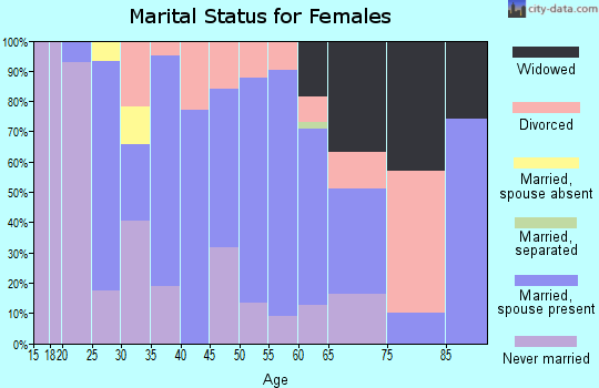 Zip code 30663 marital status for females