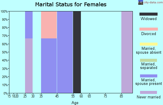 Zip code 30671 marital status for females