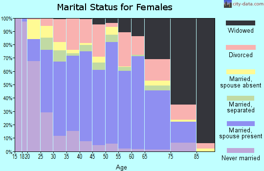 Zip code 30701 marital status for females