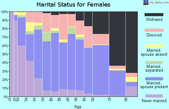Zip code 30721 marital status for females