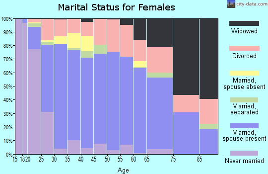 Zip code 30736 marital status for females