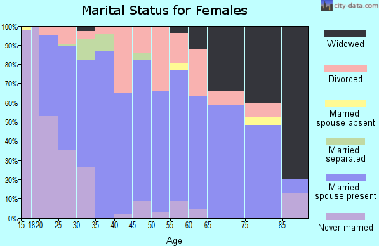 Zip code 30752 marital status for females