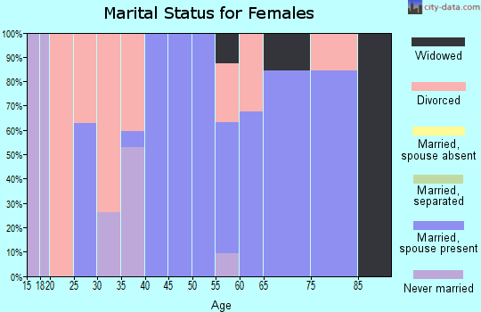 Zip code 30757 marital status for females