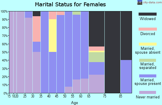Zip code 30803 marital status for females
