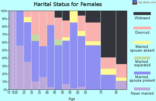 Zip code 30810 marital status for females