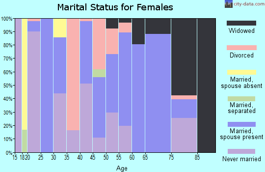Zip code 30816 marital status for females