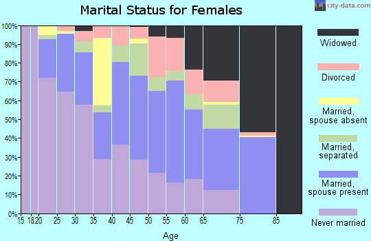 Zip code 30830 marital status for females