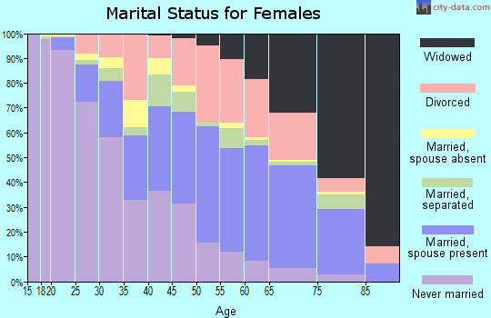 Zip code 30906 marital status for females