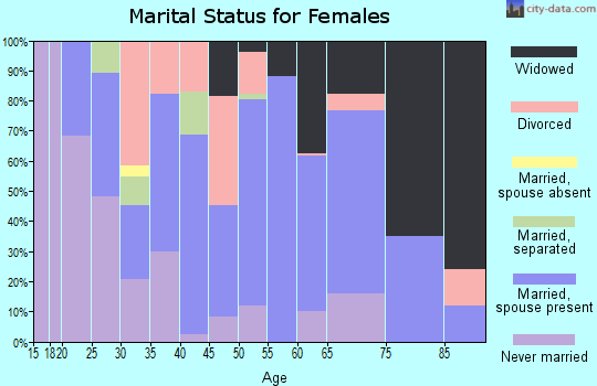 Zip code 31002 marital status for females