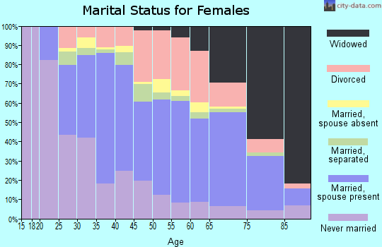 Zip code 31021 marital status for females