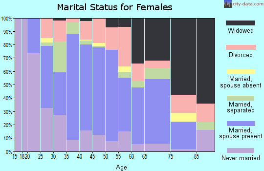 Zip code 31029 marital status for females