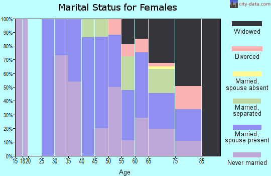 Zip code 31057 marital status for females