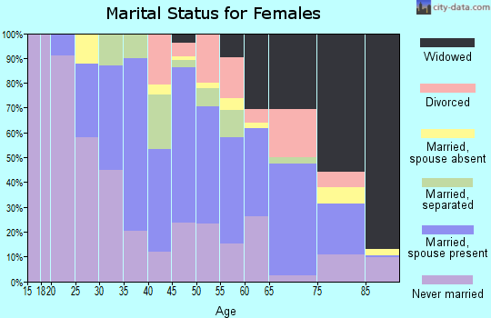 Zip code 31082 marital status for females