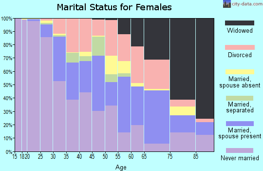 Zip code 31401 marital status for females