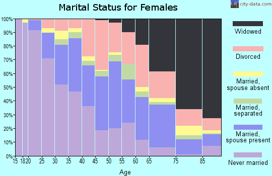 Zip code 31404 marital status for females
