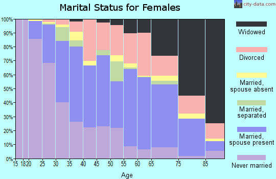 Zip code 31405 marital status for females