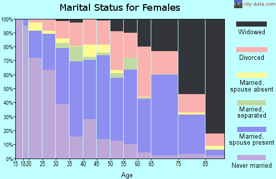 Zip code 31406 marital status for females
