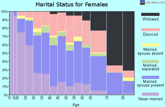 Zip code 31419 marital status for females