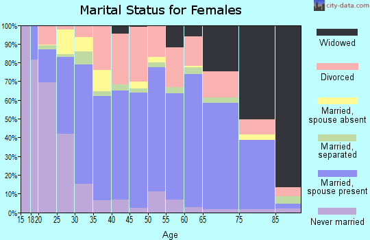 Zip code 31503 marital status for females