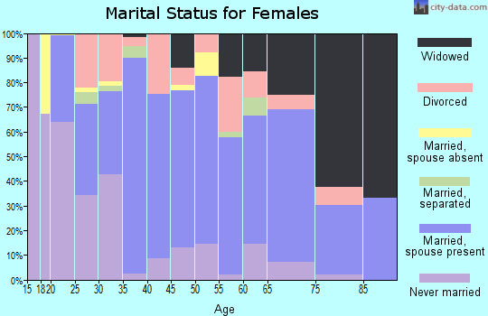 Zip code 31510 marital status for females