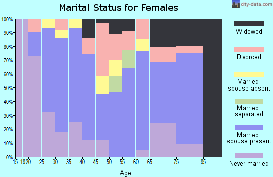Zip code 31546 marital status for females