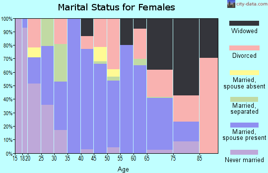 Zip code 31554 marital status for females