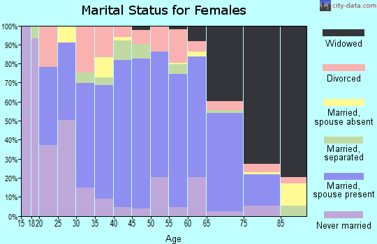 Zip code 31620 marital status for females