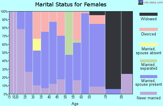 Zip code 31622 marital status for females