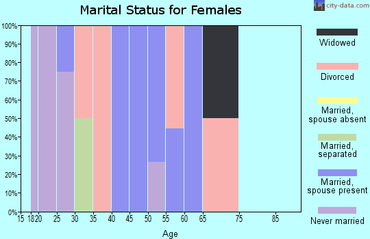 Zip code 31627 marital status for females
