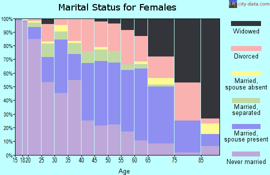 Zip code 31705 marital status for females