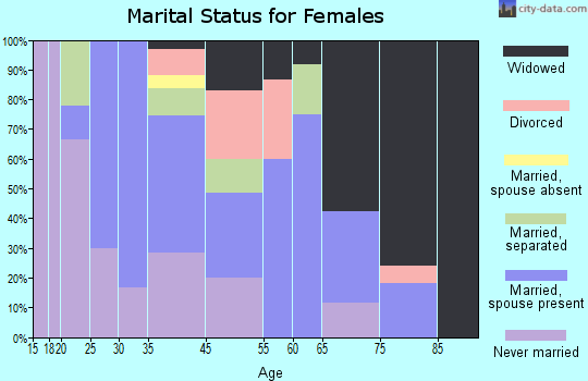 Zip code 31726 marital status for females