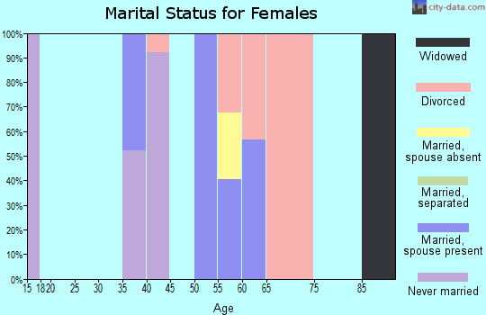 Zip code 31772 marital status for females