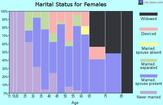 Zip code 31781 marital status for females