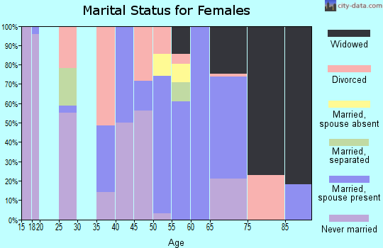 Zip code 31787 marital status for females