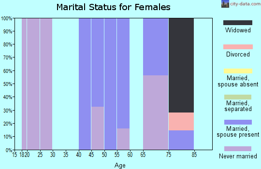 Zip code 31798 marital status for females