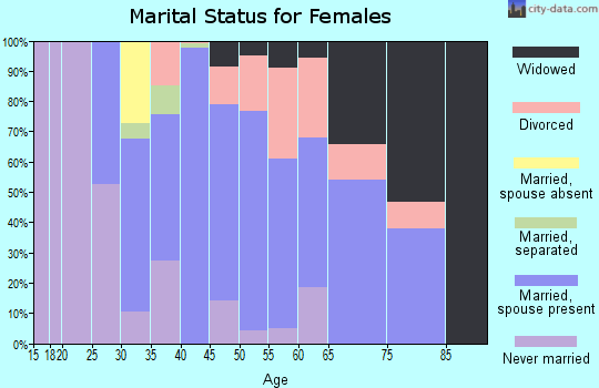 Zip code 31811 marital status for females