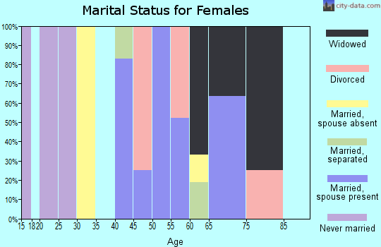 Zip code 31812 marital status for females