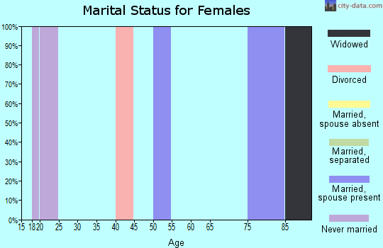 Zip code 31814 marital status for females
