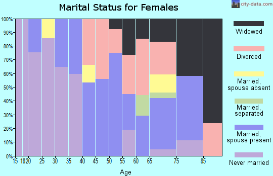Zip code 31816 marital status for females